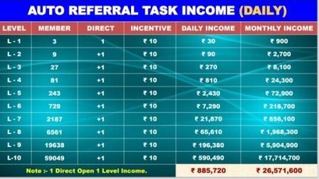 Auto Referral Task Income