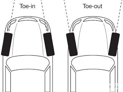 apa itu toe angle