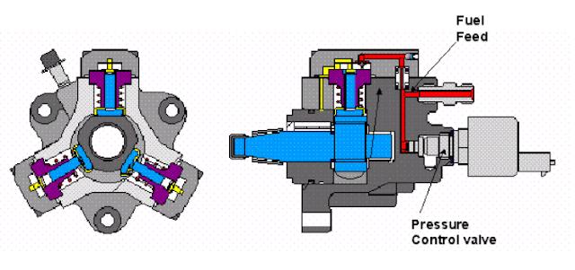 pumpa injeksi diesel comman rail