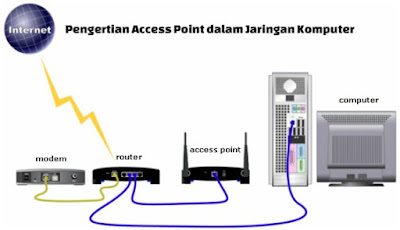 Pengertian Access Point