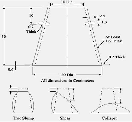Slump Test of Concrete as per IS Code 1199-1959 | Procedure, Lab Report, Apparatus List