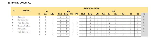 Jumlah Kuota Program PKB Guru Madrasah setiap Kabupaten di Provinsi Gorontalo