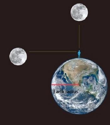 Đo đạc bằng máy cho thấy Mặt Trăng ở trên đỉnh đầu lớn hơn Mặt Trăng ở chân trời