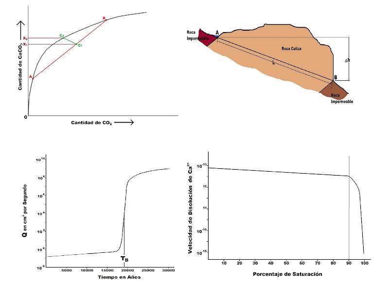 Figura compuesta que muestra los gráficos y dibujos de este artículo