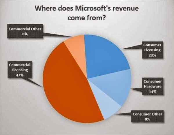 where does microsoft's revenue come from