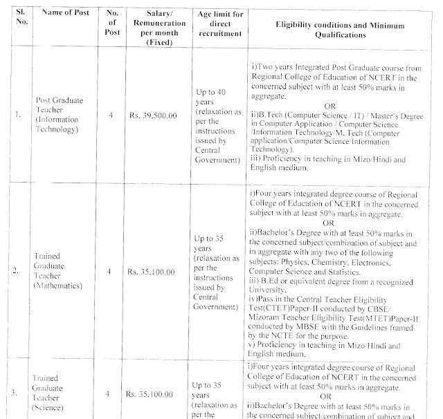 EMRS Mizoram Recruitment