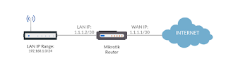LAN-to-ISP Network Topology