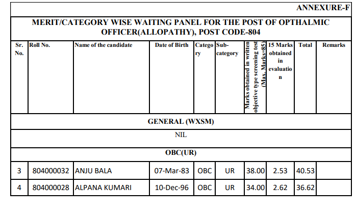WAITING PANEL FOR THE POST OF OPTHALMIC OFFICER(ALLOPATHY), POST CODE-804-HPSSC Hamirpur