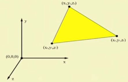 Position and Orientation in geometry of virtual world
