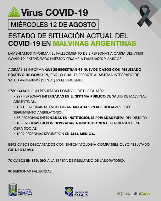 Malvinas Argentinas. Miércoles con tres fallecimientos y 93 nuevos casos de COVID-19. Covid%2B19%2Ben%2BMalvinas%2BArgentinas%2B01