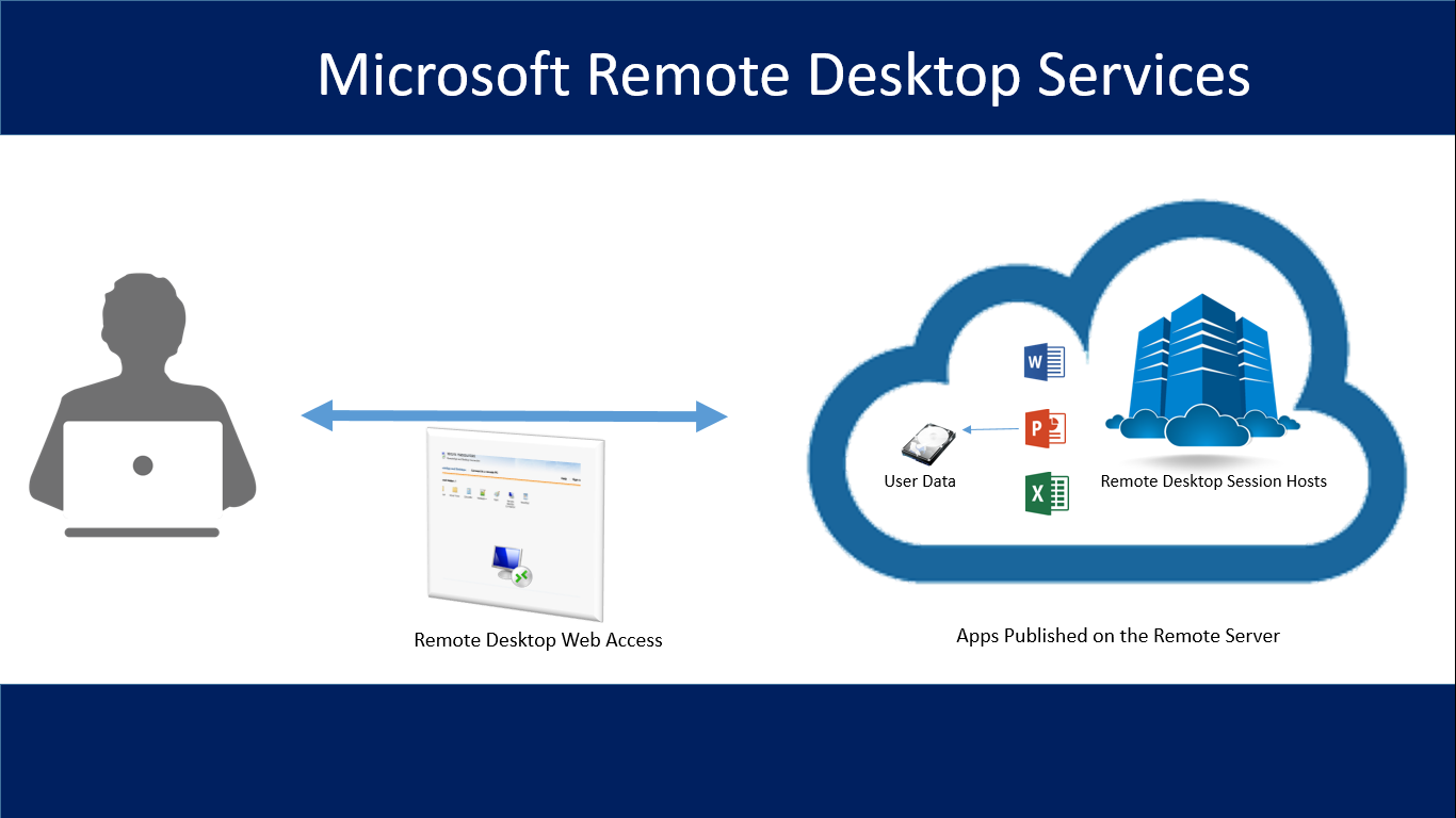 Microsoft Remote Desktop Services - Remote App Publishing