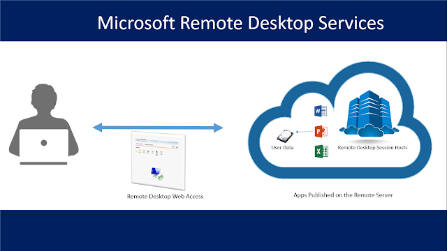 Microsoft Remote Desktop Services - Remote App Publishing
