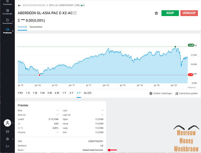 Beleggingsfonds DEGIRO Beurs