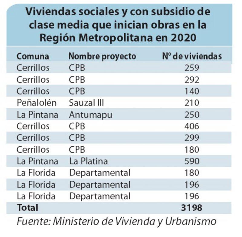 Minvu construirá viviendas sociales con ascensor en Cerrillos