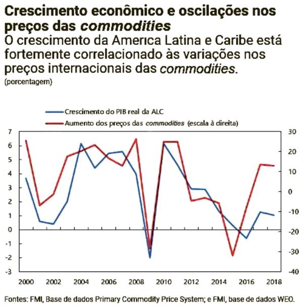 Crescimento econômico e oscilacções nos preços das commodities