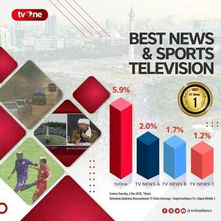 rating tv one setelah menyiarkan langsung reuni 212