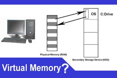 Virtual memory kya hai
