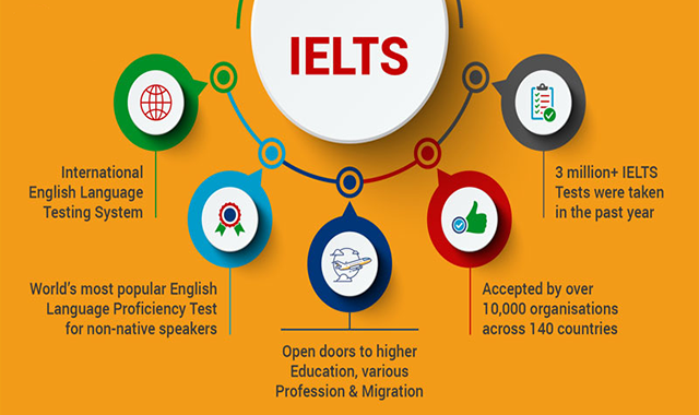 A Brief Insight Into IELTS Test
