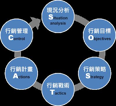 行銷企劃的文法SOSTAC®|楊清貴老師的行銷教室