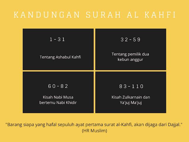 Surah al Kahfi 1-10