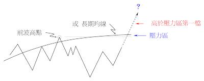 買進買權應用策略-遇到前波高點或長期均線時