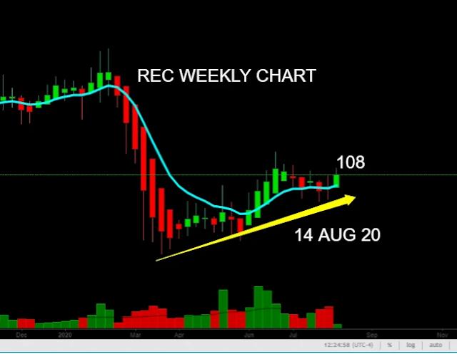 recltd share price