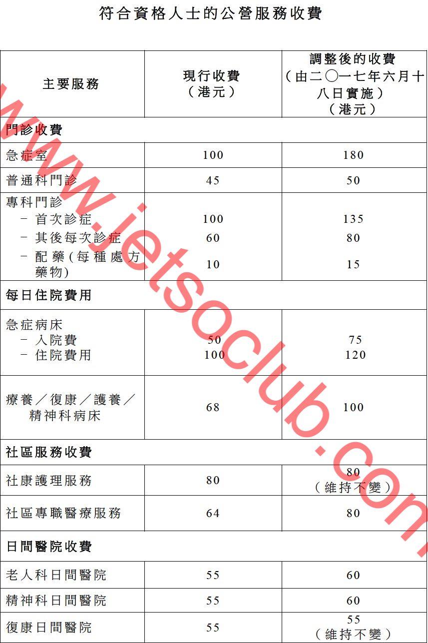 公營醫院收費 6月18日起調整 / 急癥室收費加至$180 / 普通科門診加至$50 ( Jetso Club 著數俱樂部 )