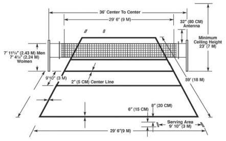 Perbedaan Ukuran Lapangan Bola Voli Pantai Dan Voli Indoor Besertaperaturannya Ukuran Dot Net