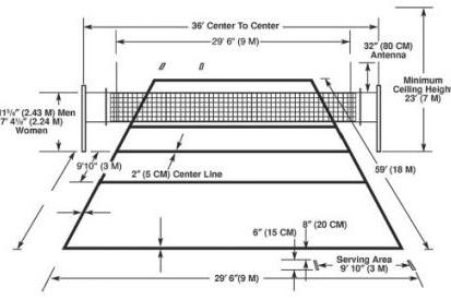 Perbedaan Ukuran Lapangan Bola Voli Pantai dan Voli Indoor BesertaPeraturannya