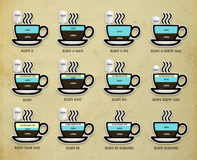Kinds of coffee in Singapore