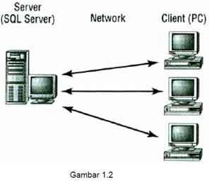 Teknologi Informasi Arsitektur Client Server