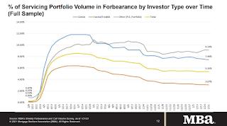 MBA Forbearance Survey