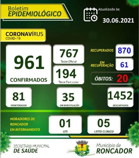 COVID-19: Boletim Epidemiológico atualizado mostra Roncador com 61 pacientes positivados. Veja: