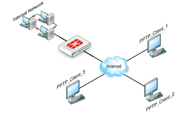 Cara Setting/Mengkoneksikan Mikrotik ke VPN Kantor (PPTP Client)