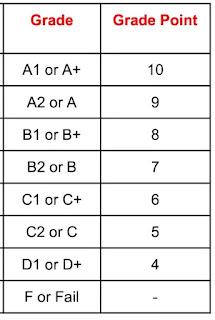 Grade to CGPA table