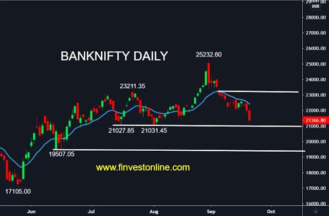 banknifty share price , www.finvestonline.com