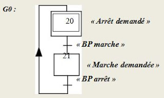 Exercices d'automatisation