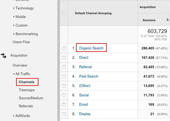 5  strategi yang harus diketahui  Google Analytics untuk mengukur keberhasilan SEO