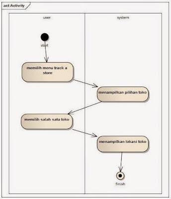 Activity diagram proses memilih toko dan melihat lokasi toko