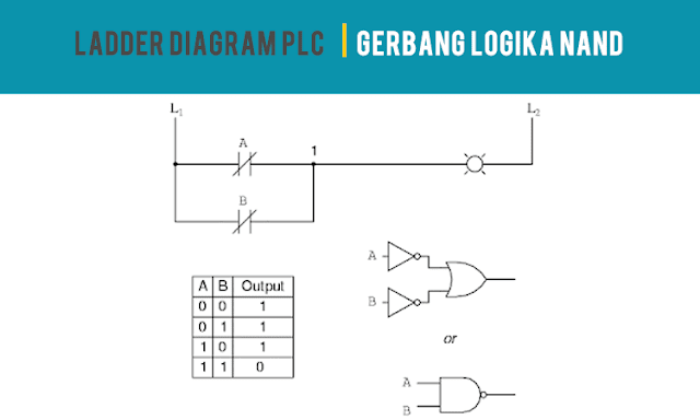 Ladder Diagram PLC Gerbang Logika NAND