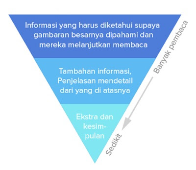 Konsep Piramida terbalik pada penyajian artikel