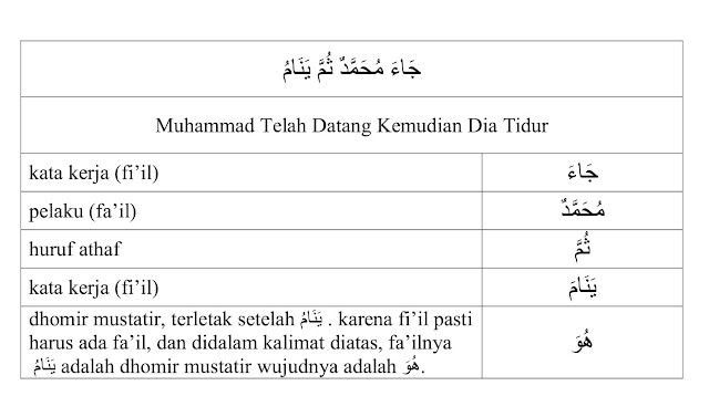 contoh dhomir mustatir dalam kalimat