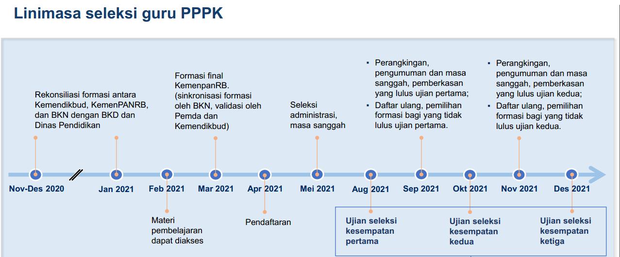 materi presentasi Rapat Kerja Komisi X DPR RI Dengan Kemendikbud