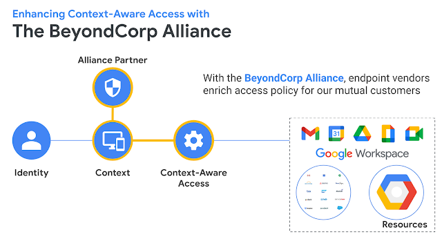 Introducing two BeyondCorp Alliance partner integrations for improved context-aware access 1