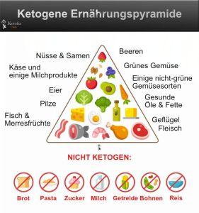 Diät und Ernährung