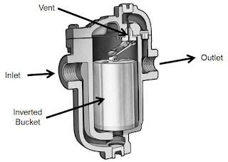 Diagram of the Armstrong Inverted Bucket Trap