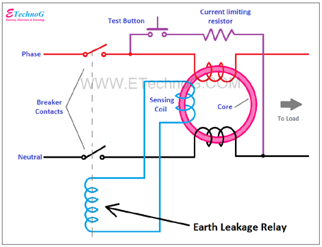 earth leakage relay, Difference between Earth Fault Relay and Earth Leakage Relay