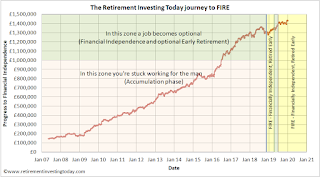 RIT Progress Towards Retirement and In Retirement