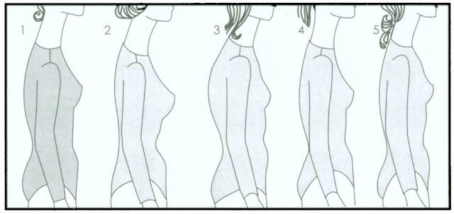 Как определить какая у меня фигура