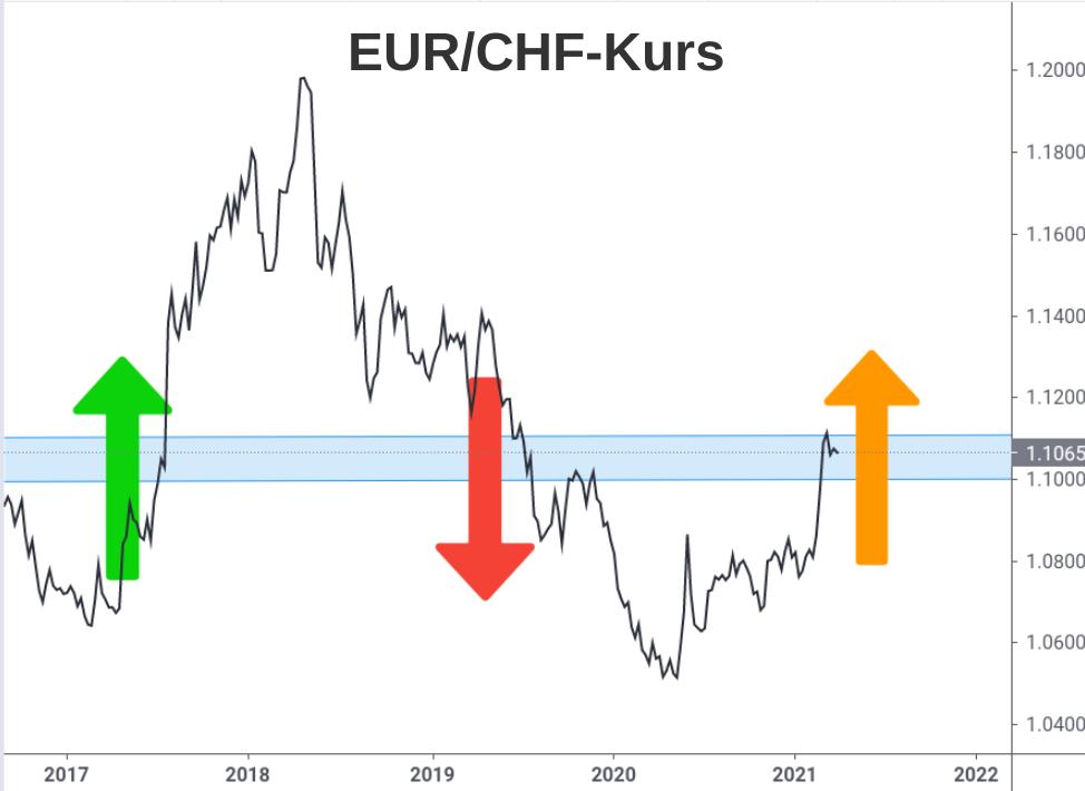 EUR/CHF-Kurs Analyse Durchgangsbereich 1,10-1,11